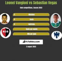Leonel Vangioni vs Sebastian Vegas h2h player stats
