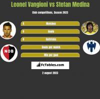 Leonel Vangioni vs Stefan Medina h2h player stats