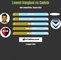 Leonel Vangioni vs Cadete h2h player stats