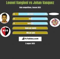 Leonel Vangioni vs Johan Vasquez h2h player stats