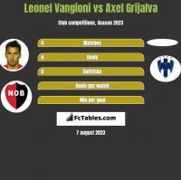Leonel Vangioni vs Axel Grijalva h2h player stats