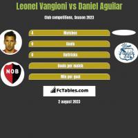 Leonel Vangioni vs Daniel Aguilar h2h player stats