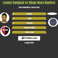 Leonel Vangioni vs Diego Nava Ramirez h2h player stats