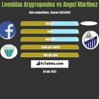 Leonidas Argyropoulos vs Angel Martinez h2h player stats