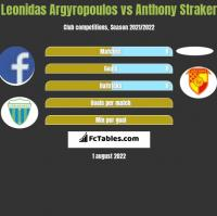 Leonidas Argyropoulos vs Anthony Straker h2h player stats