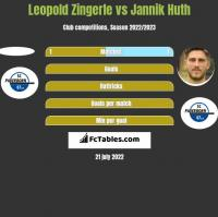 Leopold Zingerle vs Jannik Huth h2h player stats