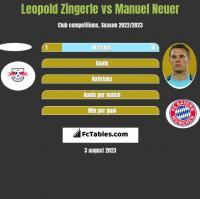 Leopold Zingerle vs Manuel Neuer h2h player stats