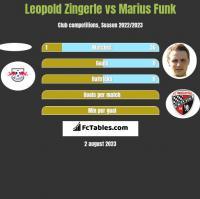 Leopold Zingerle vs Marius Funk h2h player stats