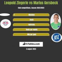 Leopold Zingerle vs Marius Gersbeck h2h player stats
