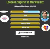 Leopold Zingerle vs Marwin Hitz h2h player stats