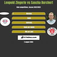 Leopold Zingerle vs Sascha Burchert h2h player stats