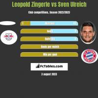 Leopold Zingerle vs Sven Ulreich h2h player stats