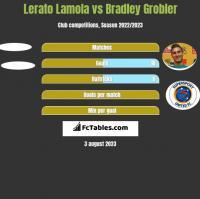 Lerato Lamola vs Bradley Grobler h2h player stats