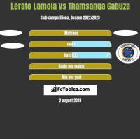Lerato Lamola vs Thamsanqa Gabuza h2h player stats