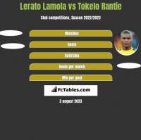 Lerato Lamola vs Tokelo Rantie h2h player stats