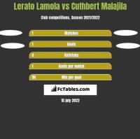 Lerato Lamola vs Cuthbert Malajila h2h player stats