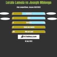 Lerato Lamola vs Joseph Mhlongo h2h player stats
