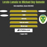 Lerato Lamola vs Michael Boy Gumede h2h player stats