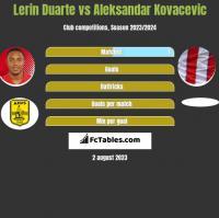 Lerin Duarte vs Aleksandar Kovacevic h2h player stats