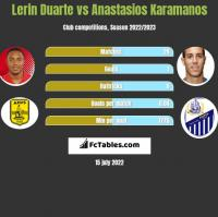 Lerin Duarte vs Anastasios Karamanos h2h player stats
