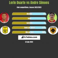 Lerin Duarte vs Andre Simoes h2h player stats