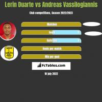 Lerin Duarte vs Andreas Vassilogiannis h2h player stats