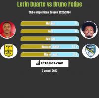 Lerin Duarte vs Bruno Felipe h2h player stats