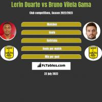 Lerin Duarte vs Bruno Vilela Gama h2h player stats