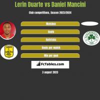 Lerin Duarte vs Daniel Mancini h2h player stats
