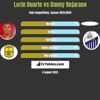 Lerin Duarte vs Danny Bejarano h2h player stats