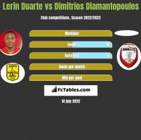 Lerin Duarte vs Dimitrios Diamantopoulos h2h player stats