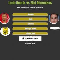 Lerin Duarte vs Elini Dimoutsos h2h player stats