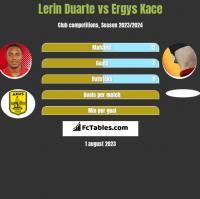 Lerin Duarte vs Ergys Kace h2h player stats
