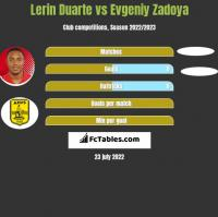 Lerin Duarte vs Evgeniy Zadoya h2h player stats