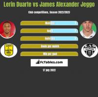 Lerin Duarte vs James Alexander Jeggo h2h player stats