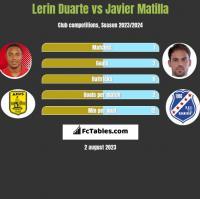 Lerin Duarte vs Javier Matilla h2h player stats