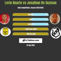 Lerin Duarte vs Jonathan De Guzman h2h player stats
