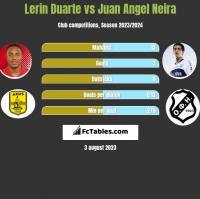 Lerin Duarte vs Juan Angel Neira h2h player stats