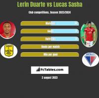 Lerin Duarte vs Lucas Sasha h2h player stats