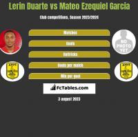 Lerin Duarte vs Mateo Ezequiel Garcia h2h player stats