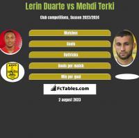 Lerin Duarte vs Mehdi Terki h2h player stats