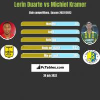 Lerin Duarte vs Michiel Kramer h2h player stats