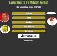 Lerin Duarte vs Mihaly Korhut h2h player stats