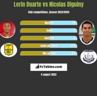 Lerin Duarte vs Nicolas Diguiny h2h player stats