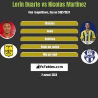 Lerin Duarte vs Nicolas Martinez h2h player stats