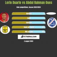 Lerin Duarte vs Abdul Rahman Oues h2h player stats