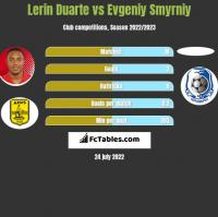 Lerin Duarte vs Evgeniy Smyrniy h2h player stats