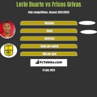 Lerin Duarte vs Frixos Grivas h2h player stats