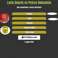 Lerin Duarte vs Petros Bakoutsis h2h player stats