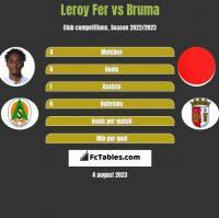 Leroy Fer vs Bruma h2h player stats